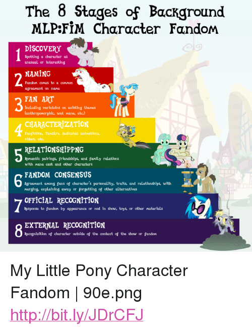 the 8 stages of background mlpfim character fandom dİscovery