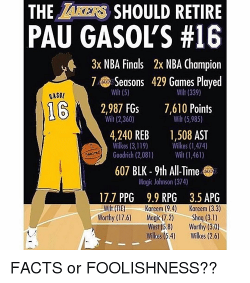 Facts, Finals, and Magic Johnson: THE AKERS SHOULD RETIRE  PAU GASOLS #16  3x NBA Finals 2x NBA Champion  7Seasons 429 Games Played  wilt (5)  Wilt (339)  Wilt (5,985)  Wilkes (1,474)  GASOU  12,987 FGs 7,610 Points  wilt (2,360)  4,240 REB ,508 AST  Goodrich (2,081) (1,461)  607 BLK - 9th All-Time  Wilkes (3,119)  Magic Johnson (374)  17.7 PPG 9.9 RPG 3.5 APG  Wilt (TIE) Kareem (9.4) Kareem (3.3)  Worthy (17.6) Magic (7.2)Shoq (3.1)  West (5.8) Worthy (3.0)  Wilkes(5.4) Wikes (2.6) FACTS or FOOLISHNESS??
