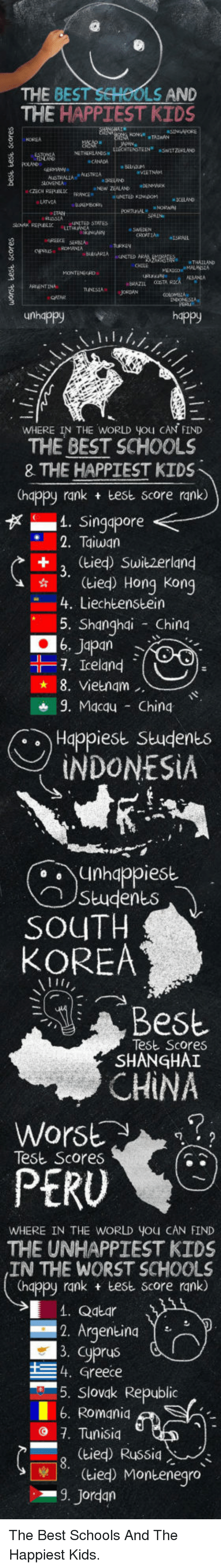 The Worst, China, and Argentina: THE  BEST SCHOOLS  THE HAPPIEST KIDS  ND  TATES  THAILAND  happy  WHERE IN THE WORLD you CAN FIND  THE BEST SCHOOLS  8 THE HAPPIEST KIDS  (happy rank test score rank)  1. Singapore  2. Taiwan  (tied) Switzerland  ..  ☆:  (tied) Hong Kong  4. Liechtenstein  5. Shanghdi China  06, Japan  -7. Iceland  (  8. Vietnam  9. Macqu Ching  Happiest Students  INDONESIA  unhappiest  ︵ ) Student  SOUTH  KOREA  Best  Te6b Scores  SHANGHAI  CHİNA  Worst?  Test Scores  PERU  WHERE IN THE WORLD YOu CAN FIND  THE UNHAPPIEST KIDS  IN THE WORST SCHOOLS  (happy rank test score rank)  . Qatar  2. Argentina  3. Cyprus  4, Greece  -5. Slovak Republic  6. Romaniq  - (tied) Russia  Jordan  7. Tunisia  (tied) Montenegro <p>The Best Schools And The Happiest Kids.</p>