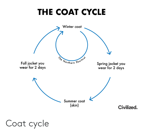 Fall, Winter, and Summer: THE COAT CYCLE  Winter coat  The Northern Shortcut  Fall jacket you  wear for 2 days  Spring jacket you  wear for 2 days  Summer coat  (skin)  Civilized Coat cycle