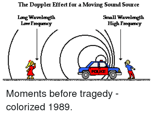 the doppler effect for a moving sound source long