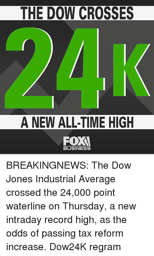 Memes, Business, and Record: THE DOW CROSSES  A NEW ALL-TIME HIGH  FOX  BUSINESS BREAKINGNEWS: The Dow Jones Industrial Average crossed the 24,000 point waterline on Thursday, a new intraday record high, as the odds of passing tax reform increase. Dow24K regram