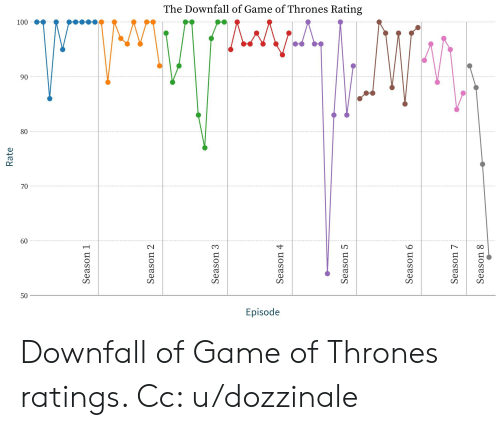 The Downfall of Game of Thrones Rating 90 80 70 60 50 Episode