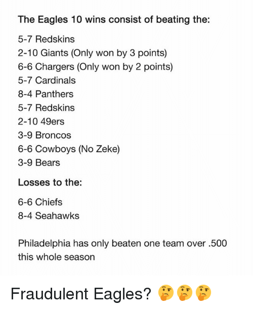 San Francisco 49ers, Dallas Cowboys, and Philadelphia Eagles: The Eagles 10 wins consist of beating the:  5-7 Redskins  2-10 Giants (Only won by 3 points)  6-6 Chargers (Only won by 2 points)  5-7 Cardinals  8-4 Panthers  5-7 Redskins  2-10 49ers  3-9 Broncos  6-6 Cowboys (No Zeke)  3-9 Bears  Losses to the:  6-6 Chiefs  8-4 Seahawks  Philadelphia has only beaten one team over .500  this whole season Fraudulent Eagles? 🤔🤔🤔