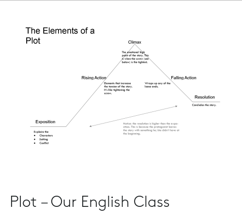 The Elements of a Plot Climax the Emotional High Point of