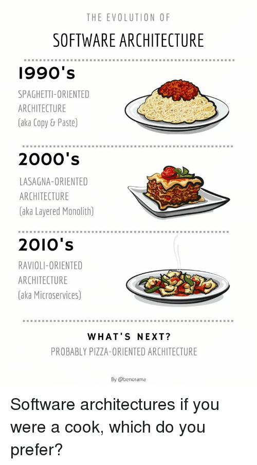 Pizza, Evolution, and Lasagna: THE EVOLUTION OF  SOFTWARE ARCHITECTURE  1990's  SPAGHETTI-ORIENTED  ARCHITECTURE  (aka Copy& Paste)  2000's  LASAGNA-ORIENTED  ARCHITECTURE  (aka Layered Monolith)  2010's  RAVIOLI-ORIENTED  ARCHITECTURE  (aka Microservices)  WHAT'S NEXT?  PROBABLY PIZZA-ORIENTED ARCHITECTURE  By @benorama Software architectures if you were a cook, which do you prefer?