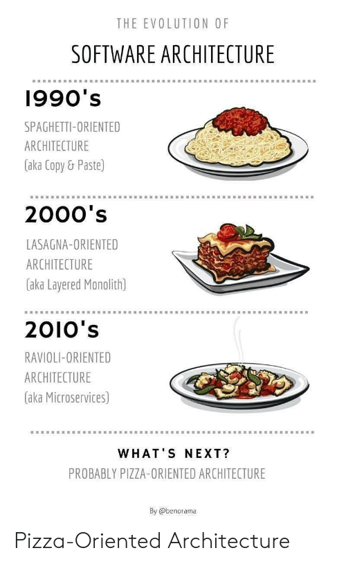 Pizza, Evolution, and Lasagna: THE EVOLUTION OF  SOFTWARE ARCHITECTURE  1990's  SPAGHETTI-ORIENTED  ARCHITECTURE  (aka Copy& Paste)  2000's  LASAGNA-ORIENTED  ARCHITECTURE  aka Layered Monolith)  2010's  RAVIOLI-ORIENTED  ARCHITECTURE  (aka Microservices)  WHAT'S NEXT?  PROBABLY PIZZA-ORIENTED ARCHITECTURE  By @benorama Pizza-Oriented Architecture