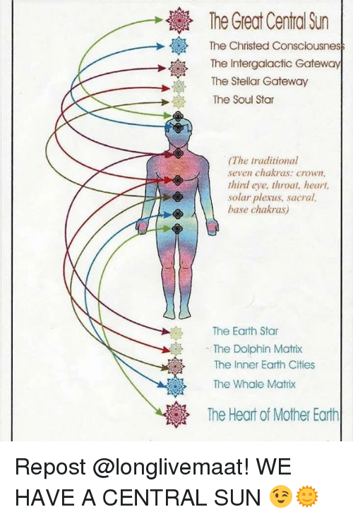 The Great Central Sun The Christed Consciousnes The Inter Gateway
