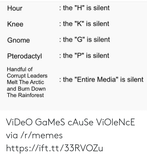 """Memes, Video Games, and Games: the """"H"""" is silent  Hour  the """"K"""" is silent  Knee  the """"G"""" is silent  Gnome  the """"P"""" is silent  Pterodactyl  Handful of  Corrupt Leaders  Melt The Arctic  the """"Entire Media"""" is silent  and Burn Down  The Rainforest ViDeO GaMeS cAuSe ViOleNcE via /r/memes https://ift.tt/33RVOZu"""