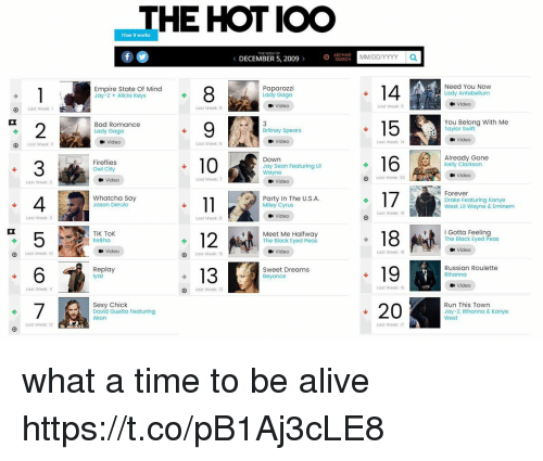 Akon, Alive, and Bad: THE HOT IOO  How it works  THE WEEK OF  DECEMBER 5, 2009 >  0 CE  MM/DDIYYYY a  Empire State Of Mind  Paparazzi  Lady Gaga  Need You Now  Lady Antebellum  Jay-z + Alicia keys  Video  Last Week: 5  Video  O Last week:  Last Week: 9  Bad Romance  Lady Gaga  15You Belong with Me  2  3  4  5  6  Britney Spears  Taylor Swift  Video  Video  Video  Last Week: 14  O Last Week:  Last Week: 6  Already Gone  Kelly Clarkson  Down  Fireflies  Owl City  Jay Sean Featuring Lil  Wayne  Video  Video  Last Week: 7  Last Week: 20  Last Week: 2  Video  Forever  Whatcha Say  Jason Derulo  Party In The U.S.A.  Drake Featuring Kanye  West, Lil Wayne & Eminem  Miley Cyrus  Last Week: 19  Video  Last Week: 3  Last Week: 8  I Gotta Feeling  The Black Eyed Peas  18  19  -20  TiK Tok  Ke$ha  Meet Me Halfway  The Black Eyed Peas  Video  Video  Last Week: 18  Video  Last Week: 10  Last Week: 15  Replay  13  Sweet Dreams  Beyonce  Russian Roulette  Rihanno  Video  Läst Week: 4  O  Last Week: 13  Last Week: 16  Run This Town  Sexy Chick  David Guetta Featuring  Akon  Jay-Z, Rihanna & Kanye  West  Lost Week: 12  Last Week: 17 what a time to be alive https://t.co/pB1Aj3cLE8