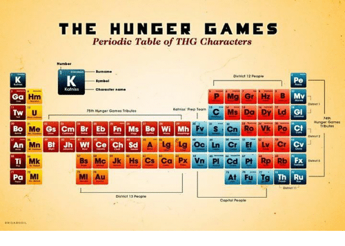 The Hunger Games Periodic Table Of Thg Characters District 12 People