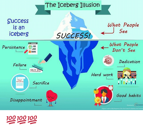 the-iceberg-illusion-success-is-an-iceberg-what-people-se-24280154.png