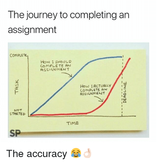 Journey, Time, and How: The journey to completing an  assignment  ComPLETE  How I SHOULD  ASSIGNMENT  How I ACTUALLYu  COMPLETE AN  ASSIGNMENT  NOT  STARTED  TIME  SP The accuracy 😂👌🏻