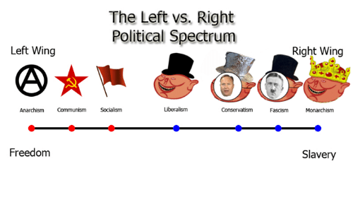 Dank, Socialism, and Wings: The Left vs. Right  Political Spectrum  Left Wing  Right Wing  Liberalism  Anarchism  Communism  Socialism  Conservatism  Fascism  Monarchism  Freedom  Slavery