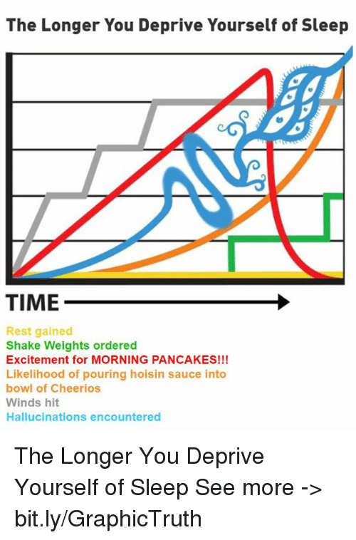 Memes, Cheerios, and Time: The Longer You Deprive Yourself of Sleep  TIME  Rest gained  Shake Weights ordered  Excitement for MORNING PANCAKES!!!  Likelihood of pouring hoisin sauce into  bowl of Cheerios  Winds hit  Hallucinations encountered The Longer You Deprive Yourself of Sleep  See more -> bit.ly/GraphicTruth