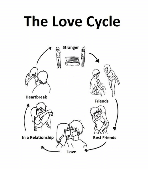The Love Cycle A Stranger Heartbreak Friends Best Friends In A