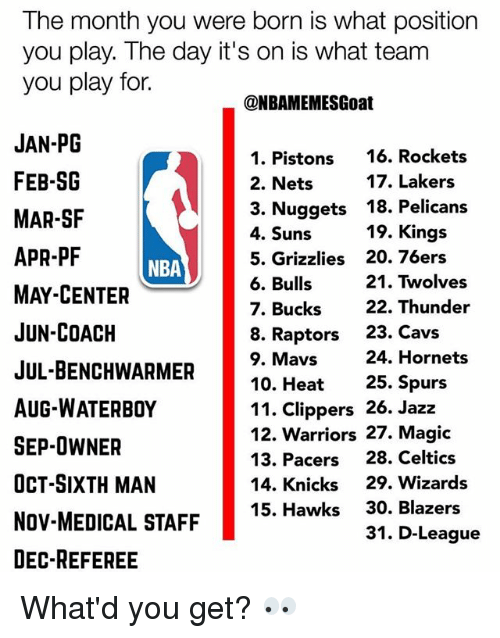 Philadelphia 76ers, Cavs, and Memphis Grizzlies: The month you were born is what positionn  you play. The day it's on is what team  you play for.  ONBAMEMESGoat  JAN-PG  FEB-SG  MAR-SF  APR-PF  MAY-CENTER  JUN-COACH  JUL-BENCHWARMER10. Heat 25  AUG-WATERBOY  SEP-OWNER  OCT-SIXTH MAN  NOV-MEDICAL STAFF  DEC-REFEREE  1. Pistons 16. Rocket:s  2. Nets  3. Nuggets 18. Pelicans  4. Suns  5. Grizzlies 20. 76ers  6. Bulls  7. Bucks22. Thunder  8. Raptors 23. Cavs  9. Mavs  17. Lakers  19. Kings  NBA  21. Twolves  24. Hornets  11. Clippers 26. Jaz:z  12. Warriors 27. Magic  13. Pacers 28. Celtics  14. Knicks 29. Wizards  15. Hawks 30. Blazers  31. D-League What'd you get? 👀