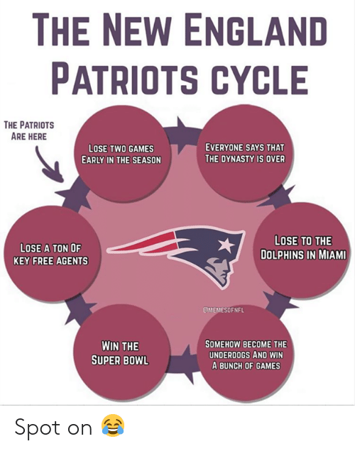 England, New England Patriots, and Nfl: THE NEW ENGLAND  PATRIOTS CYCLE  THE PATRIOTS  ARE HERE  EVERYONE SAYS THAT  LOSE TWO GAMES  THE DYNASTY IS OVER  EARLY IN THE SEASON  LOSE TO THE  LOSE A TON OF  DOLPHINS IN MIAMI  KEY FREE AGENTS  EMEMESOFNFL  SOMEHOW BECOME THE  UNDERDOGS AND WIN  A BUNCH OF GAMES  WIN THE  SUPER BOWL Spot on 😂
