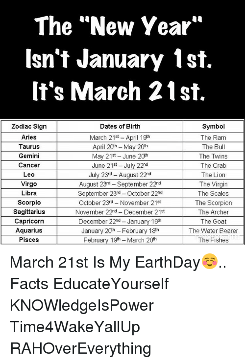 The New Year Isnt January 1st Its March 21st Dates Of Birth Symbol
