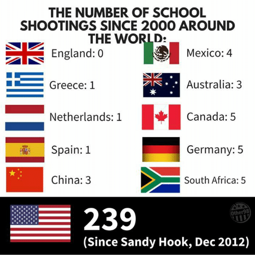 The NUMBER OF SCHOOL SHOOTINGS SINCE 2000 AROUND THE WORLD
