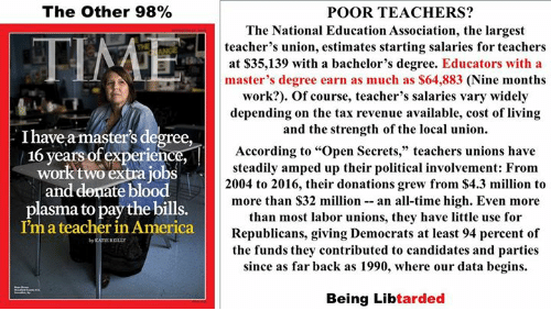 """America, Teacher, and Work: The Other 98%  POOR TEACHERS?  The National Education Association, the largest  teacher's union, estimates starting salaries for teachers  at S35,139 with a bachelor's degree. Educators with a  master's degree earn as much as $64,883 (Nine months  work?). Of course, teacher's salaries vary widely  depending on the tax revenue available, cost of living  and the strength of the local union.  According to """"Open Secrets,"""" teachers unions have  steadily amped up their political involvement: From  2004 to 2016, their donations grew from $4.3 million to  more than S32 million- an all-time high. Even more  than most labor unions, they have little use for  Republicans, giving Democrats at least 94 percent of  the funds they contributed to candidates and parties  since as far back as 1990, where our data begins.  PINE  I have a master's degree,  16 years ofexperience  work two extra jobs  and denate blood  plasma to pay the bills.  I'm a teacher in America  CATE REILLY  Being Libtarded"""