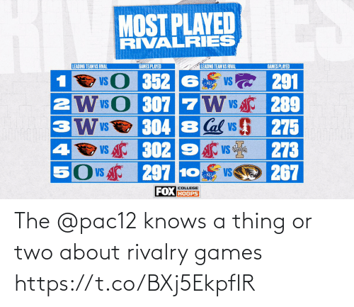 Memes, Games, and 🤖: The @pac12 knows a thing or two about rivalry games https://t.co/BXj5EkpfIR