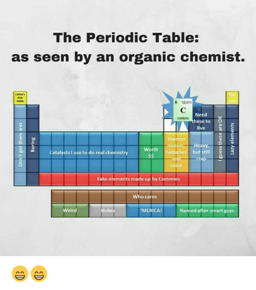 The Periodic Table As Seen By An Organic Chemist 6 12011 Need Hese