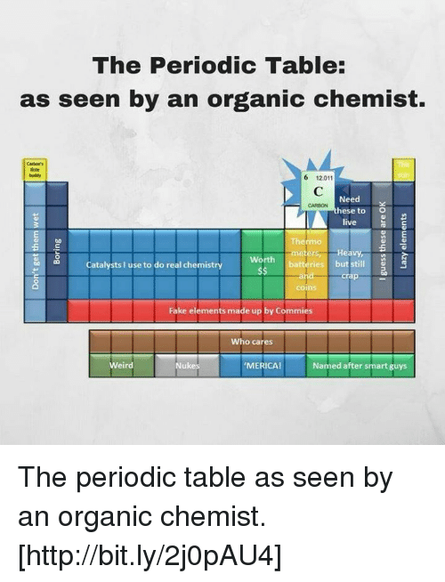 memes period and weird the periodic table as seen by an organic