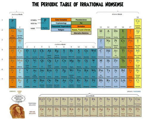 Anaconda, Andrew Bogut, and Life: THE PERIODIC TABLE OF IRRATIONAL NONSENSE  fruit loop-block  delusion-block  18  Extra Terrestrial  Cryptozoology  Paranormal / Supernatural  Religion  SYMBOL  Pseudoscience  Co  WOO No.  Conspiracy  Divination  Hoaxes, Frauds & Denials  Alternative Medicine  Psychics 2  13  14  15  16  17 Theories  NAME  2012  Loch Ness  Alien  Abductions Monster  Creationism Atolog Dowsing  ESP  Apocalyptic  Prophesies  J Nu  credulous-block  Perpetual  12Judaism Numerology Motion Clairvoyance Palmistry Order  New World  Crop Circles Big Foot 3  10  Akashic  Past Life  Anti  Moon landing  Hollow Earth ChupacabraOrbs  Ley Lines raRecord Regression Spintualism Bile Code Exorcism Glossolalia Miracles Christianity Hinduism Vaccination Telepathy Geomancy Denial  one  HIV Aids  Raelian  Mothman  Power  Vitalism  Sikhism Zoroastrian Telekinesis Papyromancy Denial  Automatio  Holocaust  Pyramidiocy Fairies Vampires Projection Indigo Child Karma  Ghosts Poltergeists Writing  Voodoo  Wicca Paganism nism Buddhism ScryingDenial  104  106  109  110  115  Bermuda Out-of-Body Near Death  Ganzfeld Rem  Pleiadians BunipsZombies Atlantis Triangle Experience ExperienceAura  Experiment Viewing Xenoglossy Pareidolia Bahá'T Faith RastfianCao Dai Scientology Nostradamus Chemtrails  GOBSHITE HORSE  DIPSHITS FUCKTARDS  quack-block  SCIENCE  REASON AND  CRITICAL  THINKING  Cp  TRADITIONAL  BOLLOCKS  Colonic  Trad Chinese  Homeopathy Chiropractic Acupuncture Reflexology Irigation Osteopathy Fen Shui Reiki  Prayer Shs NaturopathynTrepanatioMedicine  100  103  NEW AGE  BOLLOCKS  Vitamin agFeldenkrais  Therapy Ayurvedic Detox Ear Candles Kinesiology Alphabiotics Consegrity BioharmonicsTherapy Faith Healing Mega Doses Therapy MethodCupping