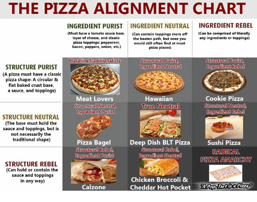 the-pizza-alignment-chart-ingredient-pur
