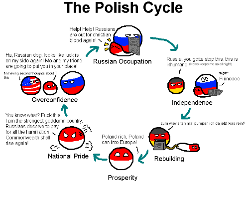 Europe, Fuck, and Help: The Polish Cycle  Help! Help! Russians  are out for christian  blood again!  Ha, Russian dog, looks like luck is  on my side again! Me and my friend  are going to put you in your placel  I'rm having second thoughts about  Russian Occupation  Russia, you gotta stop this, this is  inhumane (Noise keeps me up all night)  sigh*  ODFiineeee  Overconfidence  Independence  You know what? Fuck this  I am the strongest goddamn country  Russians deserve to pay  for all the humiliation  Commonwealth shall  rise again!  zum wievielten mal pumpen ich da jetzt was rein?  Poland rich, Poland  can into Europe!  National Pride  Rebuilding  Prosperity