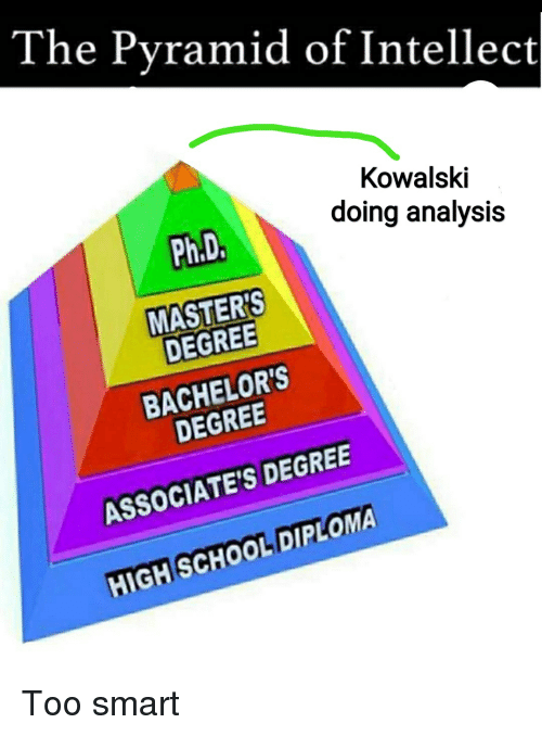 The Pyramid Of Intellect Kowalski Doing Analysis Phd Masters Degree