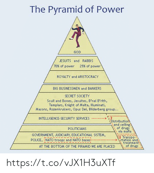 Bones, Drugs, and God: The Pyramid of Power  GOD  JESUITS and RABBIS  70% of power 25% of power  ROYALTY and ARISTOCRACY  BIG BUSINESSMEN and BANKERS  SECRET SOCIETY  Scull and Bones, Jesuites, B'nai B'rith,  Templars, Knight of Malta, Illuminati,  Masons, Rozenkruisers, Opus Dei, Bilderberg group  扩  INTELLIGENCE-SECURITY SERVICES--  Distributio  、, and selling  of drugs  Ma mafna  POLITICIANS  GOVERNMENT, JUDICIARY, EDUCATIONAL SISTE  1 Transpo  POLICE, NATO troops and NATO basesrtation and  treatment  of drues  AT THE BOTTOM OF THE PIRAMID WE ARE PLACED https://t.co/vJX1H3uXTf