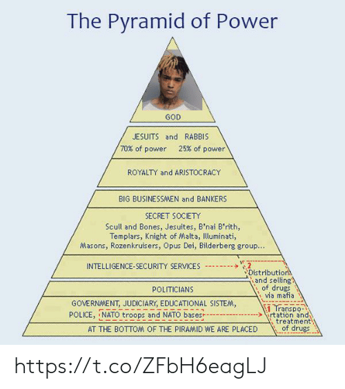 Bones, Drugs, and God: The Pyramid of Power  GOD  JESUITS and RABBIS  70% of power  25% of power  ROYALTY and ARISTOCRACY  BIG BUSINESSAMEN and BANKERS  SECRET SOCIETY  Scull and Bones, Jesuites, B'nai B'rith,  Templars, Knight of Malta, Illuminati,  Masons, Rozenkruisers, Opus Dei, Bilderberg group..  2  Distribution  and selling  of drugs  via mafia  INTELLIGENCE-SECURITY SERVICES  POLITICIANS  GOVERNMENT, JUDICIARY, EDUCATIONAL SISTEM,  1 Transpo-  rtation and  treatment  of drugs  POLICE, NATO troops and NATO bases  AT THE BOTTOM OF THE PIRAMID WE ARE PLACED https://t.co/ZFbH6eagLJ