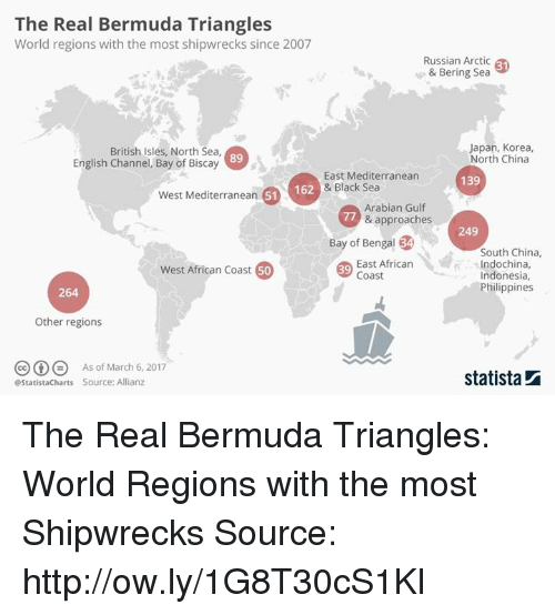 The Real Bermuda Triangles World Regions With the Most