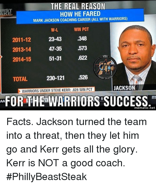 Home Market Barrel Room Trophy Room ◀ Share Related ▶ Facts irs Good Steve Kerr The Real Warriors Reason Success All The how coach net next collect meme → Embed it next → THE REAL REASON IRS HOW HE FARED 2011-12 2013-14 2014-15 MARK JACKSON COACHING CAREER ALL WITH WARRIORS WIN PCT 348 573 W-L 23-43 47-35 51-31 622N TOTAL 230-121 526 TALS WARRIORS UNDER STEVE KERR828 WIN PCT UACKSON FOR THE WARRIORS SUCCESS mematicnet Facts Jackson turned the team into a threat then they let him go and Kerr gets all the glory Kerr is NOT a good coach #PhillyBeastSteak Meme Facts irs Good Steve Kerr The Real Warriors Reason Success All The how coach net the warriors glory him total team mark jackson jackson all steve they real for win then mark career gets coaching threat And The Team Mematic Win Pct Not The A Good Kerr Turned With Let Pct Facts Facts irs irs Good Good Steve Kerr Steve Kerr The Real The Real Warriors Warriors Reason Reason Success Success All The All The how how coach coach net net the warriors the warriors glory glory him him total total team team mark jackson mark jackson jackson jackson all all steve steve they they real real for for win win then then mark mark career career gets gets None None None None And And The Team The Team Mematic Mematic Win Pct Win Pct Not Not The The A Good A Good Kerr Kerr Turned Turned With With Let Let Pct Pct found @ 58 likes ON 2018-03-02 01:03:08 BY me.me source: facebook view more on me.me