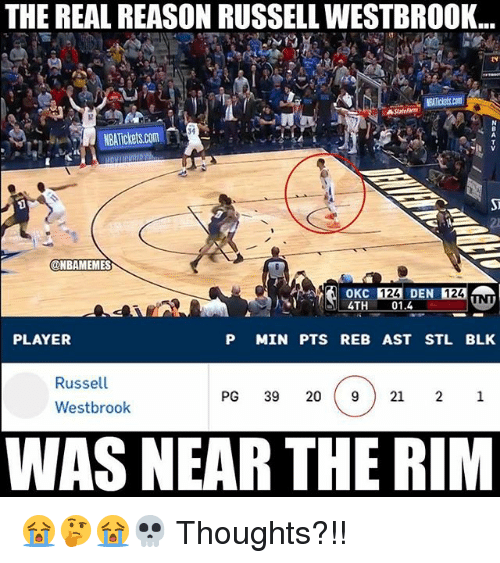 Nba, Russell Westbrook, and The Real: THE REAL REASON RUSSELL WESTBROOK..  34  2)  ONBAMEMES  124 DEN 124  01.4  PLAYER  P MIN PTS REB AST STL BLK  Russell  Westbrook  PG 39 20 921 21  WAS NEAR THE RIM 😭🤔😭💀 Thoughts?!!