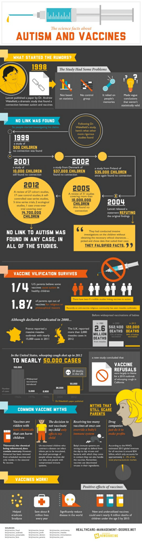 Children, Facts, and Parents: The science facts about  AUTISM AND VACCINES  WHAT STARTED THE RUMORS?  The Study Had Some Problems  Not based  Made vague  et  Wakefield, a dramatic study that found a  connection between autism and vaccines  statistically valid  NO LINK WAS FOUND  Dr  So people started investigating hi  here's what other  1999  studies found  500 CHILDREN  no connection was found  2001  2002  of  of  a study from Finland of  535,000 CHILDREN  537.000 CHILDREN  10,000 CHILDREN  still found no connection  no  once again found no c  2012  2005  A review of 27 cohort studies  17 case control studies, 6 self-  controlled case series studies  5 time series trials, 2 ecological  A review of 3l studies  covering more than  10,000,000  CHILDREN  Also found no  2004  case cross-over  trial covering over  14.700,000  CHILDREN  statement REFUTING  the original findings  NO LINK TO AUTISM WAS  FOUND IN ANY CASE. IN  ALL OF THE STUDIES.  They had conducted invasive  investigations on the children without  obtaining the necessary ethical clearances.  picked and chose data that suited their case:  THEY FALSIFİED FACTS. , ,  VACCINE VILIFICATION SURVIVES  some  vaccines cause autism in  There have been 0 credible studies linking vaccines to autism  of parents opt out of  Although declared eradicated in 2000...  in 1980  The UK. reported  more than 2,000  562.400 122.000  DEATHS DEATHS  massive measles  MILLION  72% of babies  84% of babies  DEATHS  from measles  15,000 cases in 20  In the United States, whooping cough shot up in 2012  TO NEARLY 50,000 CASES anew study concluded tha  VACCINE  REFUSALS  S0.000  in the US  of  in  0.000  26.000  S.000  2.900  Dr. Wakefield's paper published  MYTHS THAT  STILL SCARE  PARENTS  COMMON VACCINE MYTHS  Vaccines areThe decision to Receiving too manyDrug  not vaccinate vaccines at once can companies  only override a baby's  that can harm  immune system  make profits  Thimersol, the chemical  being referenced, does  Un-vaccinated children wheo  Baby's immune systems are  strong enough to defend from estimated 2013 global revenues  the day to day viruses and  bacteria with which they comebillion, which only accounts for  in contact: they can also handle | approximately 2-3% of the  yet to be  for all vaccines is around $24  of  thimersol has been removed  from scheduled vaccines and  only resides in the seasonal  the small percentage  people whose vaccines did  not take, and people with  viruses in their ingredients.  VACCINES WORK!  Positive effects of vaccines  Save about 8  million lives  every year  New and underutilized vaccines  ld avert nearly 4 million deaths of  children under the age 5 by 2015  disease in the world  HEALTHCARE-MANAGEMENT-DEGREE.NET  bitlylvaccine profitbilvaccine measles  NOWSOURCING  bitlylvaccine prevernable bitlylvaccine deniersbitlylvaccine immunizations