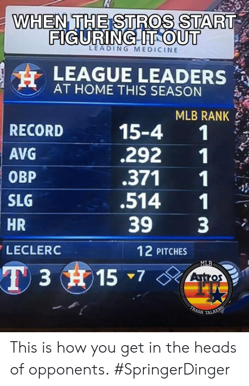 Memes, Mlb, and Home: THE STROS START  WHEN  FIGURINGHITROUTT  LEAGUE LEADERS  MLB RANK  292 1  LEADING MEDICINE  AT HOME THIS SEASON  15-4 1  RECORD  AVG  0BP  .371 1  SLG  .514 1  393  HR  12 PITCHES  LECLERC  MLB  3 15 7Ato This is how you get in the heads of opponents.  #SpringerDinger