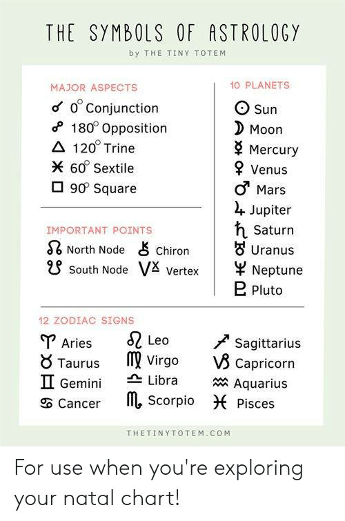 The SYMBOLS OF ASTROLOGY by THE TINY TOTEM MAJOR ASPECTS O 0