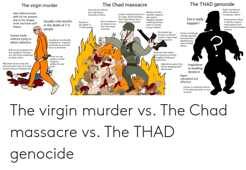 Bodies , Children, and Heaven: The THAD genocide  The Chad massacre  The virgin murder  Super mysterious,  often included in  Goes all out without  Wacky, Fortnite-  any virginesque  showing of mercy  Gets held account-  Leaves weeping widows in themed weapons  it's wake, demonstrating  that Chad always has a  huge effect on women  conspiracy videos  able for his actions  get used to  slaughter people  widening the fan  base to include  Did it really  happen?  Perpetrators will go  to hell but recieve  mad respect from  Satan for their badass  scheme  due to his sloppy  work and lone wolf  Usually only results  in the death of 1-3  Burns bodies to  let others know  that they mean  business  Results in  the death of  15-500 peoplę  status  young children  people  Goverment ap-  proved, so doesn't  result in major legal  Varies in methods  Dumps body  without trying to  attract attention  of body disposal  and execution,  displaying an  open-minded  nature  Usually an emotionally  charged act - implying  femininity as real men  have no emotions  consequences  Will not be accepted into  the kingdom of heaven  but will not be respected  by Satan either  Absolute team effort  from everyone involved,  trengthens feeling of  brotherhood  Does not use  badass murder  weapons,  settles for sad  May leave prison early and  become even more of a virgin  by becoming a 'changed man'  Ridiculous gains from  all the pillaging done  afterwards  Inspiration  to budding  dictators  knife  Super  calculated and  effective  Leaves no weeping widows  in it's wake because no one  survives The virgin murder vs. The Chad massacre vs. The THAD genocide