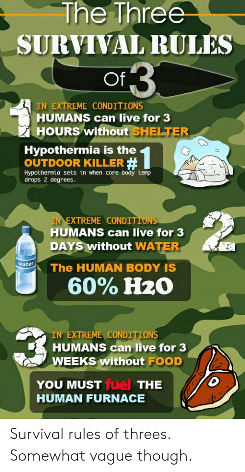Food, Live, and H2o: The Three  SURVIVAL RULES  Of  IN EXTREME CONDITIONS  HUMANS can live for 3  HOURS without SHELTER  Hypothermia is the  OUTDOOR KILLER #  Hypothermia sets in when core body temp  drops 2 degrees.  2  IN  EXTREME CONDITION  S  HUMANS can live for 3  DAYS without WATERr  atThe HUMAN BODY IS  60% H2O  IN EXTREME CONDITIONS  HUMANS can live for 3  WEEKS without FOOD  fuel  YOU MUST  HUMAN FURNACE  THE Survival rules of threes. Somewhat vague though.