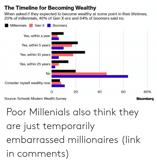 Millennials, Link, and Schwab: The Timeline for Becoming Wealthy  When asked if they expected to become wealthy at some point in their lifetimes,  20% of millennials, 46% of Gen X-ers and 64% of boomers said no.  Millennials Gen X Boomers  Yes, within a year  Yes, within 5 years  Yes, within 10 years  Yes, within 25 years  No  Consider myself wealthy now  20  0  40  80%  60  Bloomberg  Source: Schwab Modern Wealth Survey Poor Millenials also think they are just temporarily embarrassed millionaires (link in comments)