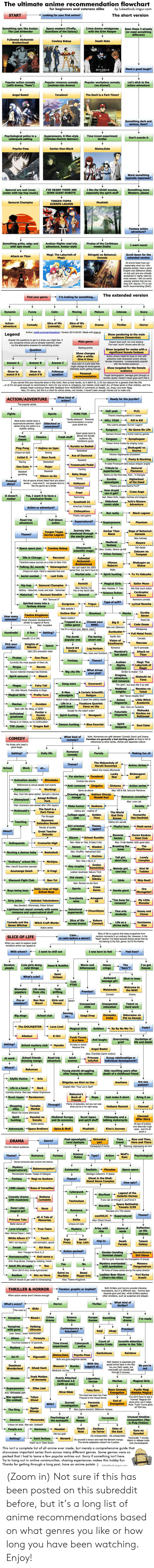 Abc, Af, and Anime: The ultimate anime recommendation flowchart  for beainners and veterans alike  y lukeatlook.imgur.com  Looking for vour first anime?  The short version  START  omething epic like Avatar:  Space western (Firefy  Guardians of the Galaxy)  (or ready  different)  Crime drama mindoames  Seen  with the Grim Reaper  The Last Airbender  Fullmetal Aichemist  Brotherhood  Cowboy Bebo0  Death Note  Need a good laugh?  Popular action comea  Popular workplace comedy  Let's stick to the  POpular romance comedy  Toradora!  Angel Beats!  The Devil is a Part-Timerl  omething dark and  Superpowers  (Chinese Electric Batman)  - Men style  Psychological police in a  cyberpunk setting  Time travel experiment  thriller  Don't overdo h  Darker than Biack  Pevcho-Pass  Steins:Gate  Want something  typically Japanese?  urai are cool (even  eic!  I like the Ghibli movies,  IVE HEARD THERE ARE  Something more  TENGEN TOPPA  Samurai Champlo  Mushishi  Fantasy action  Something gritty, edgy and  with epic music  Pirates of the Caribbean  meets Diablo  Arabian Nights road trip  adventure, Avatar-style  I want moret  Shingeki no Bahamut  Genesis  Magi: The Labyrinth o  Magic  Scroll down for the  extended version  Attack on Titan  Enaish dub (Bahamut anider  socimed or highly rled by  popular slartors that are loo  worth recommending (SAON  The extended version  Find your genre  I'm looking for something...  Intense  Calm  Moving  Dynamie  Funny  Mature  Scan  Slice of life  (drama)  Action  adenture  Slice of life  Comedy  Drama  Theiller  Horror  (comedy)  Author: pedditcomserubeaic ok I Version 2015-09-23 I Made with drwis  Legend  Show pandering to the male  audience (fanservice)  Anewer the questons to get to a show you might Be  you recognize ahows you've aready wanched, check  Main genre  arg.  The  Sarting points  Show targeted for males with a  Question  nges  Jction phowsmade for boys or men with  Answer B  Answer A  Answer C  might change its whole genre  Show targe