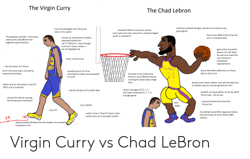 """All Star, Butt, and Dunk: The Virgin Curry  The Chad Lebron  hairline is wicked straight, thanks to all natural very  has only averaged over 30 points  donates TONS of money to charity,  even opens his own school for underprivileged  good genes  once in his career  finals mvp 100% of the time hes  youth in cleveland  """"the greatest shooter"""" until every  chucks up 3s because numbers  won a championship  make raises $10,000 for the  obsessed statistician  SagerStrong foundation  call it """"efficient"""", even though  a corner 3 never makes a  top 10 highlight list  gets entire shoulders  above rim, still does  lay ups as to save the  nba money on  never a finals mvp  backboard  replacements  Lakers  has only been to 5 finals  shoot 30 footers AND dunk on fools,  all on the same team, carried by  couldnt touch rim if he  23  lebron dont care  draymond and klay  clenched his teeth and squeezed  has been to 8 consecutive  finals on two different teams,  his butt  carrying his team every single  time  doesnt even have a father, but still thanked him  father was an nba player, and still  on fathers day for not being there for him  ONLY just a superstar  career averages of 27, 7, 7;  still never achieved 27, 7, 7 in  asks for photos of his wife's feet  4x MVP, 3x Finals MVPS, 3x all star MVP,  15x all nba, 15x all star  a single game  ruined the nba by causing  the three point revolution  windmill dunks from the free  6'9""""  throw line  only 2 MVPS  250lb  only 6'3""""  household name Nike signature shoes,  under armour """"brand"""" shoes major  favorite shoes of many fellow NBA  reason why curry has glass ankles  players  Approximately 40 feet from the basket, too scared tg  bang down low Virgin Curry vs Chad LeBron"""