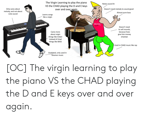 Hoes, Lit, and Money: The Virgin Learning to play the piano  VS the CHAD playing the D and E keys  over and over again  Notes sound lit  Only cares about  melody, and not about  Doesn't need melody to sound good  Almost pure bass  note sound  Learns songs  like a virgin  OULH!  Doesn't need  to sell records,  becasue hoes  Cares more  about virgin  give him money  things like trebel  anyways  instead of chad  things like BASS  Used in CHAD music like rap  Outdated, only used in  boomer music [OC] The virgin learning to play the piano VS the CHAD playing the D and E keys over and over again.