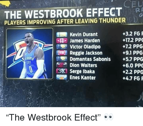 "Enes Kanter, James Harden, and Kevin Durant: THE WESTBROOK EFFECT  PLAYERS IMPROVING AFTER LEAVING THUNDER  Kevin Durant  5 James Harden  +3.2 FG  +17.2 PP  +7.2 PPG  +9.1 PPG  Victor Oladipo  Reggie Jackson  Domantas Sabonis +5.7 PPG  Dion Walters  Serge lbaka  Enes Kanter  +6.0 PPO  +2.2 PPG  +4.7 FGP ""The Westbrook Effect"" 👀"