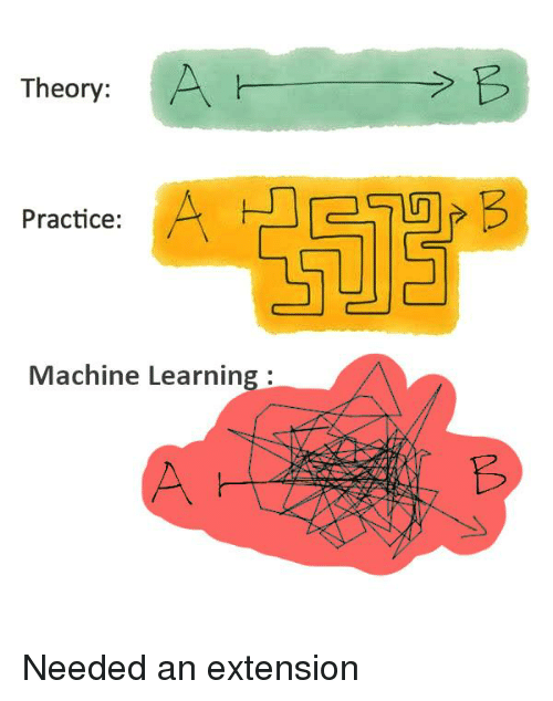 Programmer Humor, Machine Learning, and Machine: Theory:  Practice:  Machine Learning:  t3