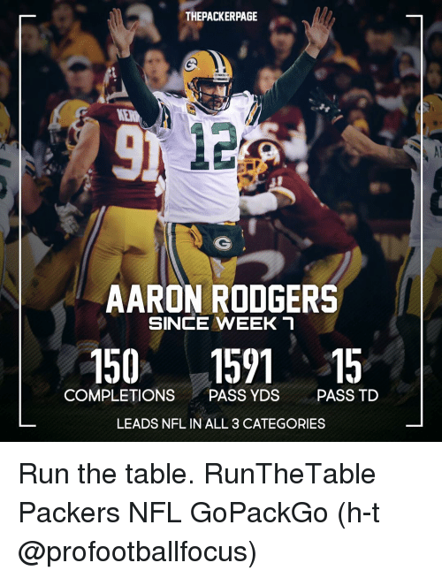 thepackerpage aaron rodgers since week t 150 1591 15 completion 7461191 ✅ 25 best memes about aaron rodgers hail mary aaron rodgers