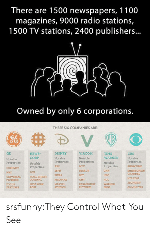 Abc, cnn.com, and Disney: There are 1500 newspapers, 1100  magazines, 9000 radio stations,  1500 TV stations, 2400 publishers...  Owned by only 6 corporations.  THESE SIX COMPANIES ARE:  GE  NEWSNotablePropertiesproperties:ITHSONIAN  DISNEY  TIME  WARNER  CBS  Notable  CORP  Notable  Properties:  FOX  WALL STREET  JOURNAL  NEW YORK  POST  Notable  Notable  Properties:  ABC  WTIME  ESPN  PIXAR  MIRAMAX  NICK JR  BET  CMT  PARAMOUNT  CNN  HBO  AOL  WARNER  BROS  NBC  CHANNEL  PICTURES  FOCUS  FEATURES  JEOPARDY  STUDIOS  60 MINUTES srsfunny:They Control What You See